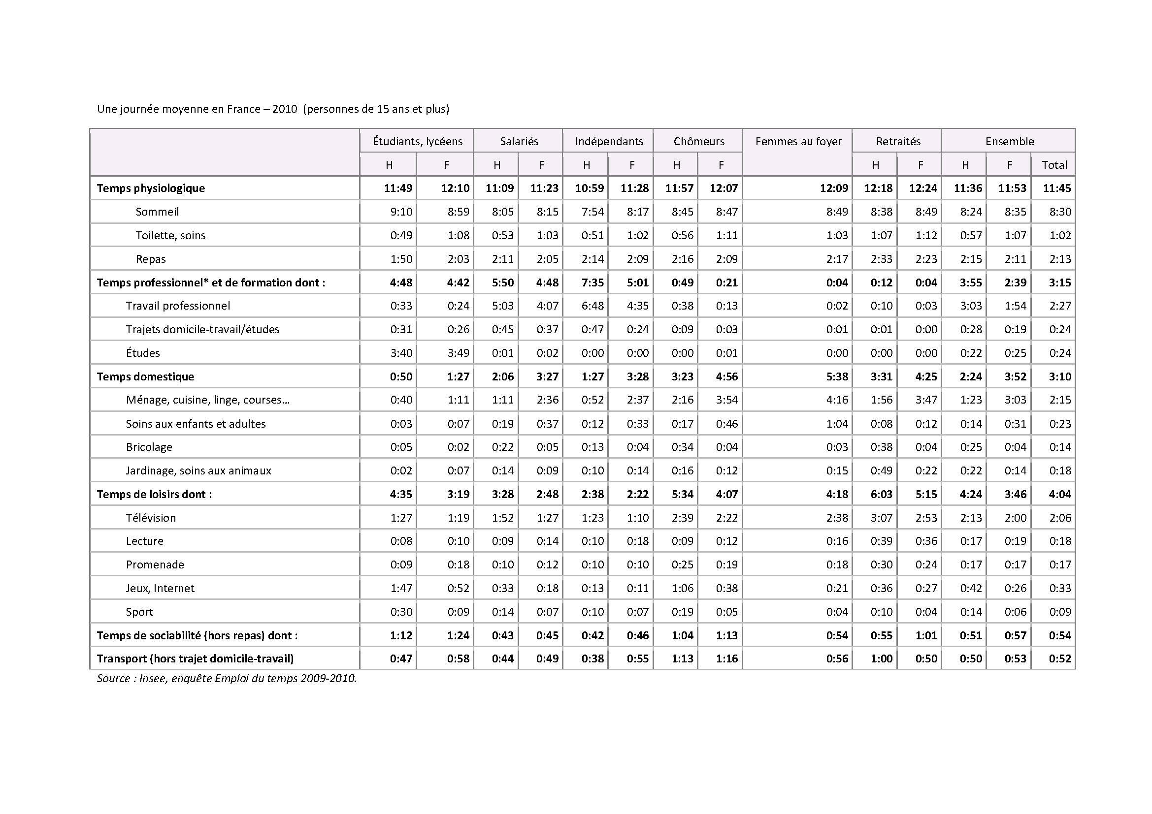 Une journée moyenne en France - 2010