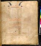 Cicero's Aratea; Higinus Astronomica 06