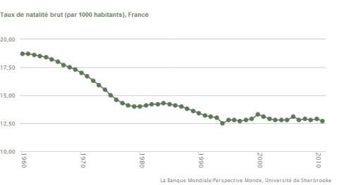Evolução da taxa de natalidade em França