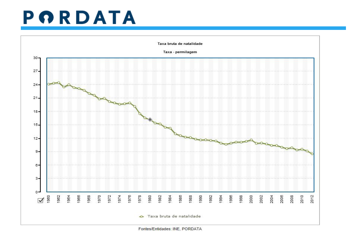 Evolução da taxa de natalidade em Portugal
