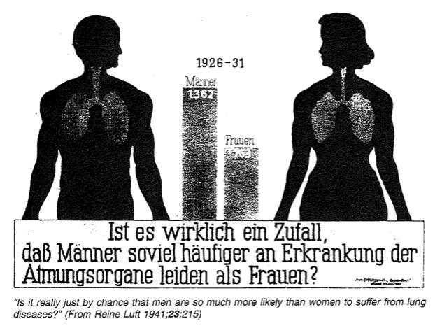Cartaz nazi comparando a incidência do cancro do pulmão no homem e na mulher