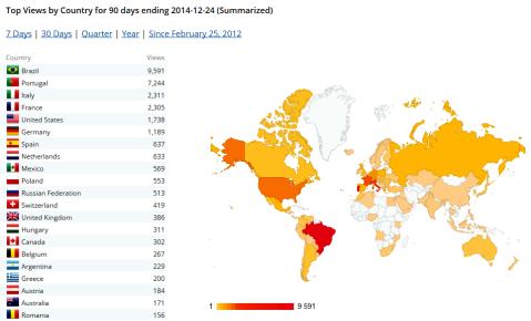 Distribuição visualizações por país