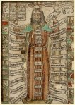 Fig 13. Moses, the ten plagues and the ten commandments. 1465-1480. The British Museum.