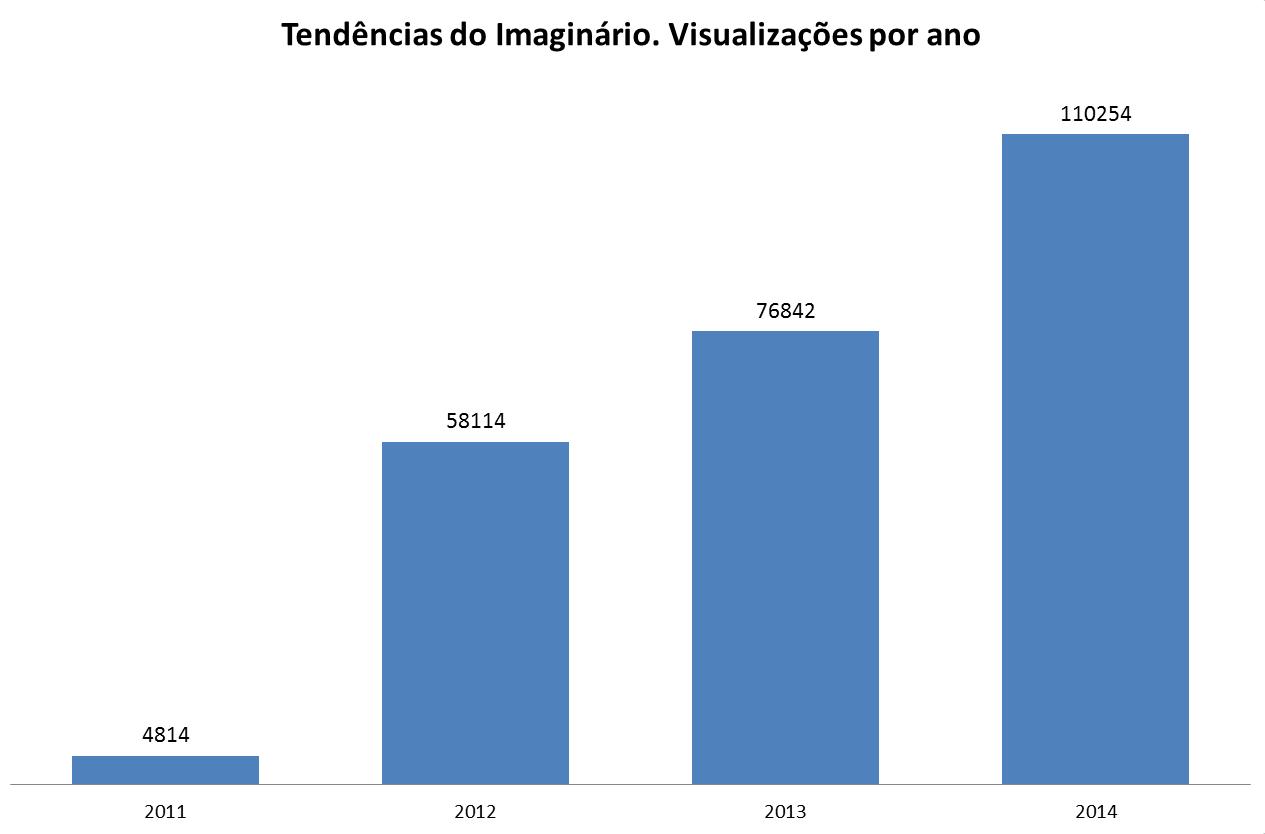 Visualizações por ano