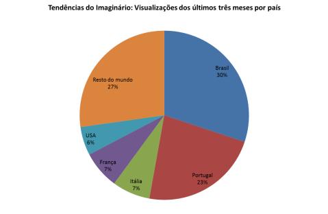 Visualizações por país