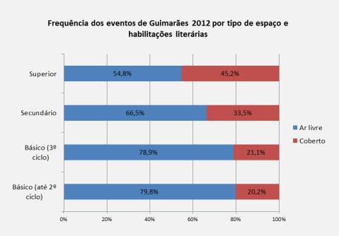 Fonte: Inquérito a 19 eventos de Guimarães 2012 Capital Europeia da Cultura