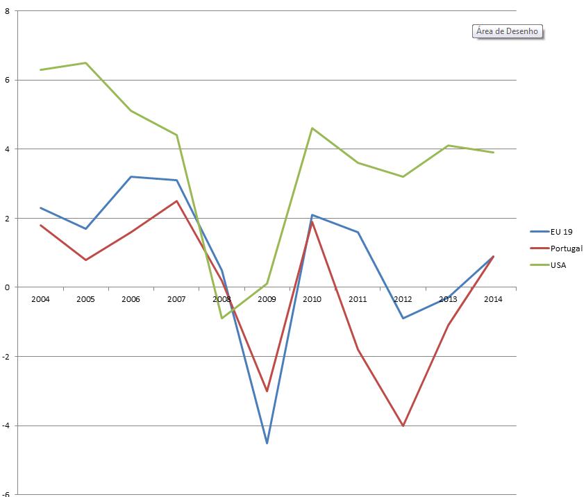 Evolução da Taxa do Produto Interno Bruto 2004-2014