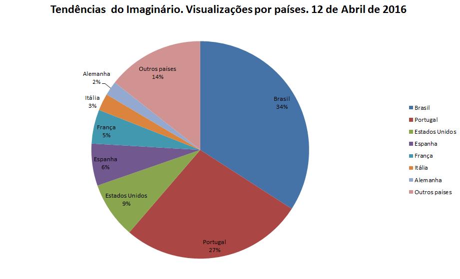 Visualizações em Abril 2016