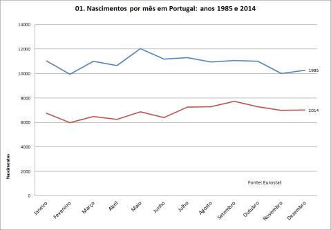 grafico-nascimentos-por-mes-portugal