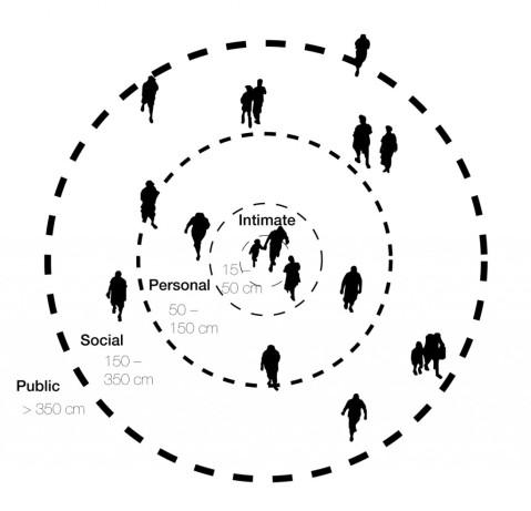 proxemics-personal-zones