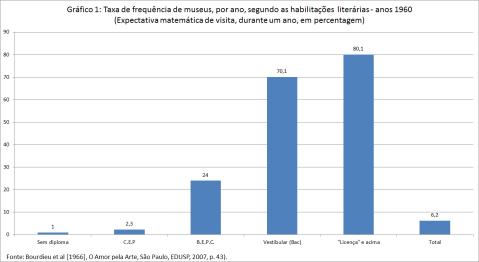 Gráfico 1. Bourdieu. Frequência dos museus