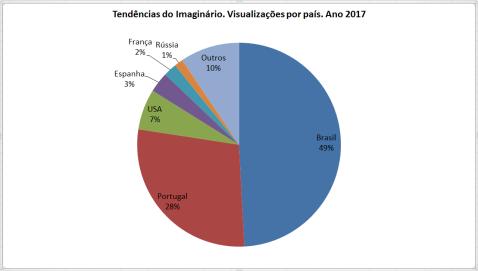 Visualizações 25.11.2017