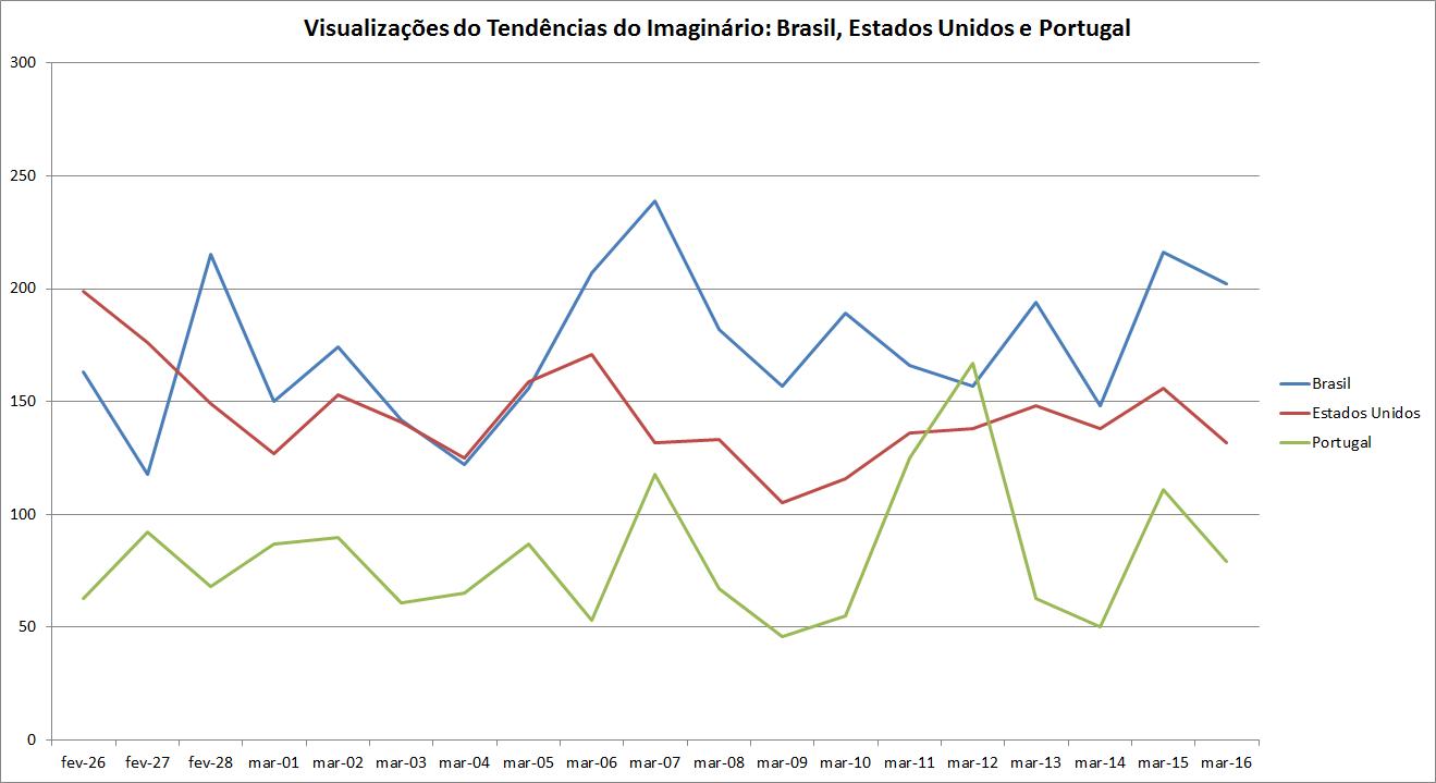 Visualizações do Tendências do Imaginário-Brasil, Estados Unidos e Portugal